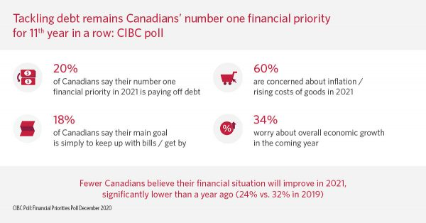CIBC-Tackling debt remains Canadians- number one financial prior