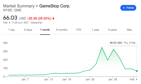 Game Stop - Stock Trend - January 2021( Picture Courtesy: Google)